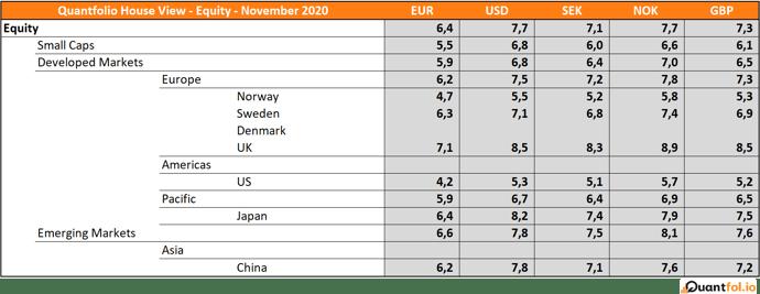 Equity - November