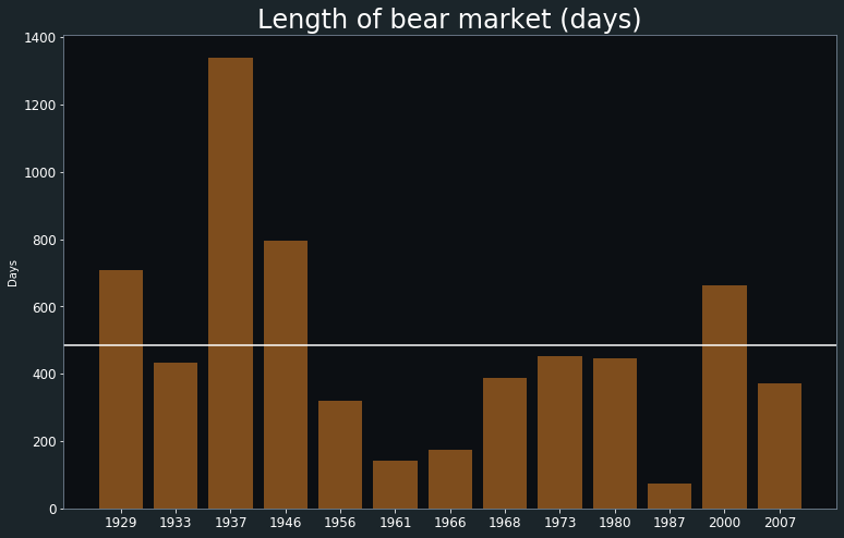 Bear markets in a historical perspective