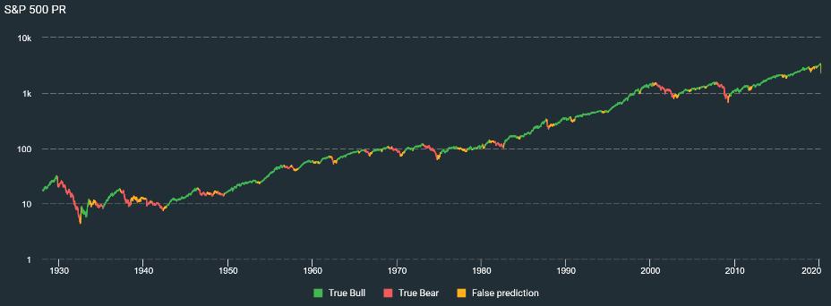 Shiller PE - Consistently good at predicting bear markets