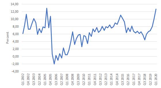 Quarterly saving rate Norway (SSB)