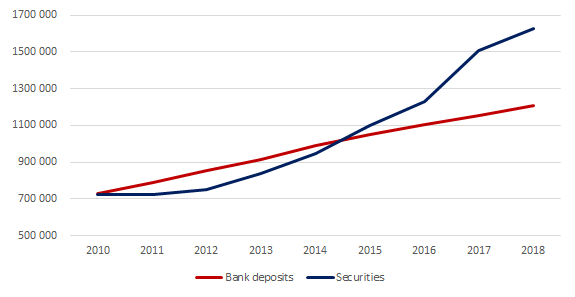 Wealth distribution Norway (SSB)